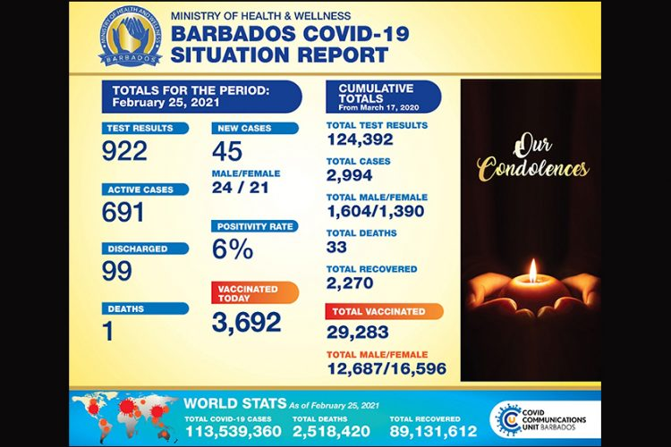 Barbados records 33rd COVID death
